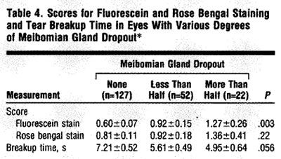 MEIBOMIAN GLAND FUNCTION